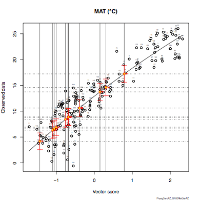 Image of the MAT regression model
