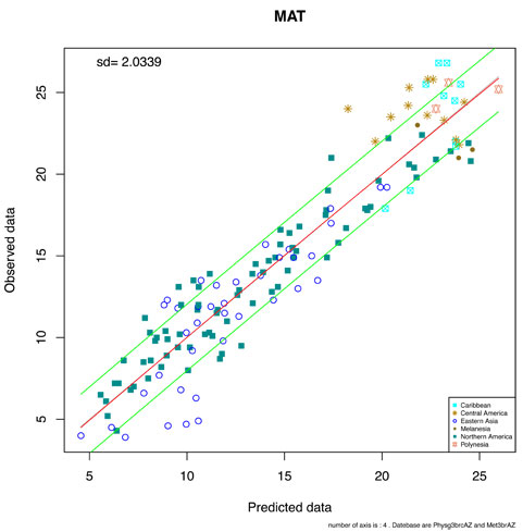Observed MAT v Predicted MAT for Physg3brcAZ files showing uncertainties